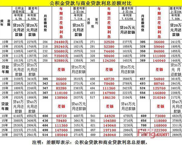 2019年北京公积金贷款利率查询 北京公积金贷款利率是多少?...